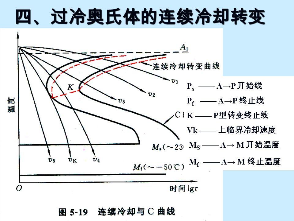 四、过冷奥氏体的连续冷却转变 Ps —— A→P 开始线 Pf —— A→P 终止线 K —— P型转变终止线 Vk —— 上临界冷却速度