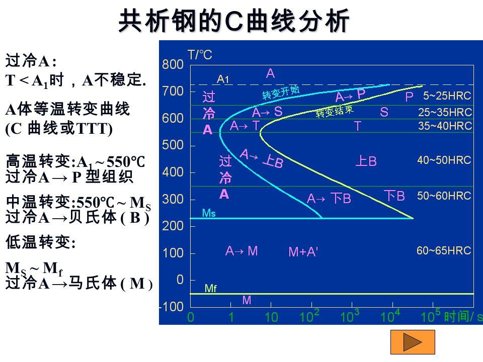 共析钢的C曲线分析 过冷A : T < A1时,A不稳定. A体等温转变曲线 (C 曲线或TTT)