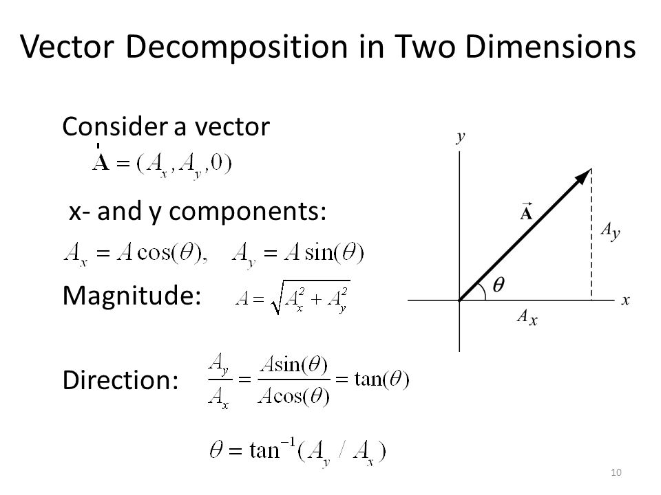 Vector Decomposition in Two Dimensions
