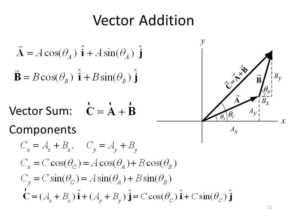 Vector Addition Vector Sum: Components