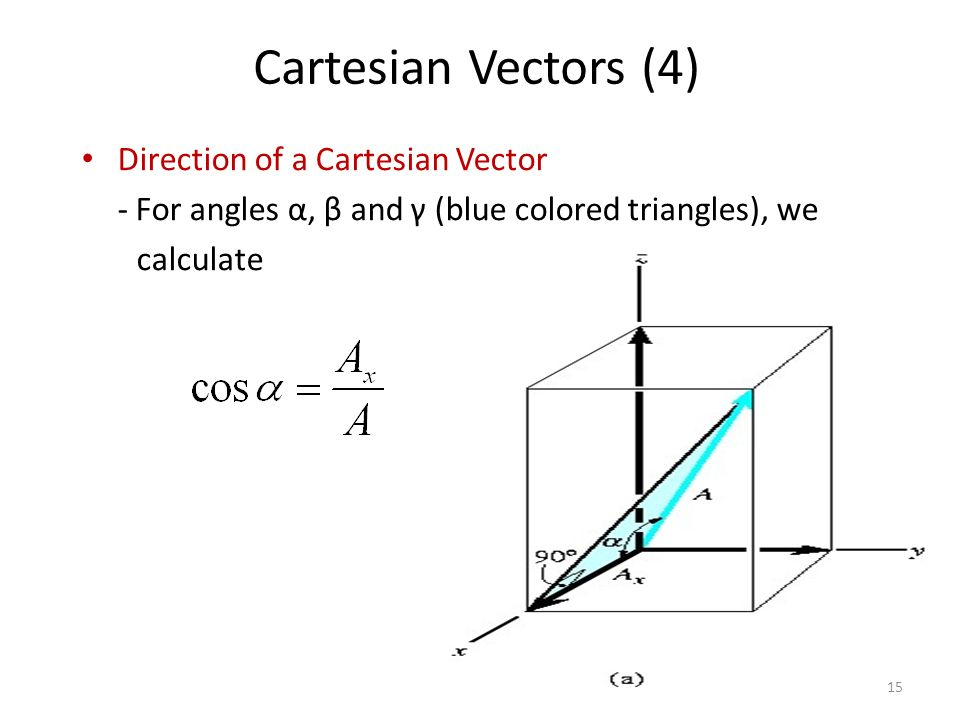 Cartesian Vectors (4) Direction of a Cartesian Vector
