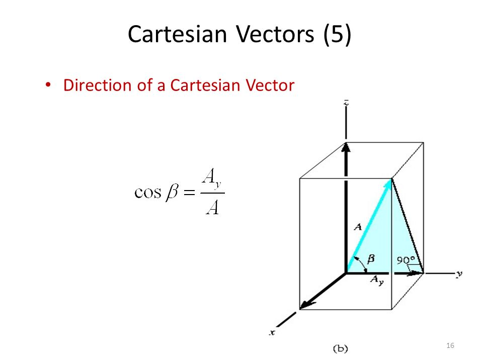 Cartesian Vectors (5) Direction of a Cartesian Vector