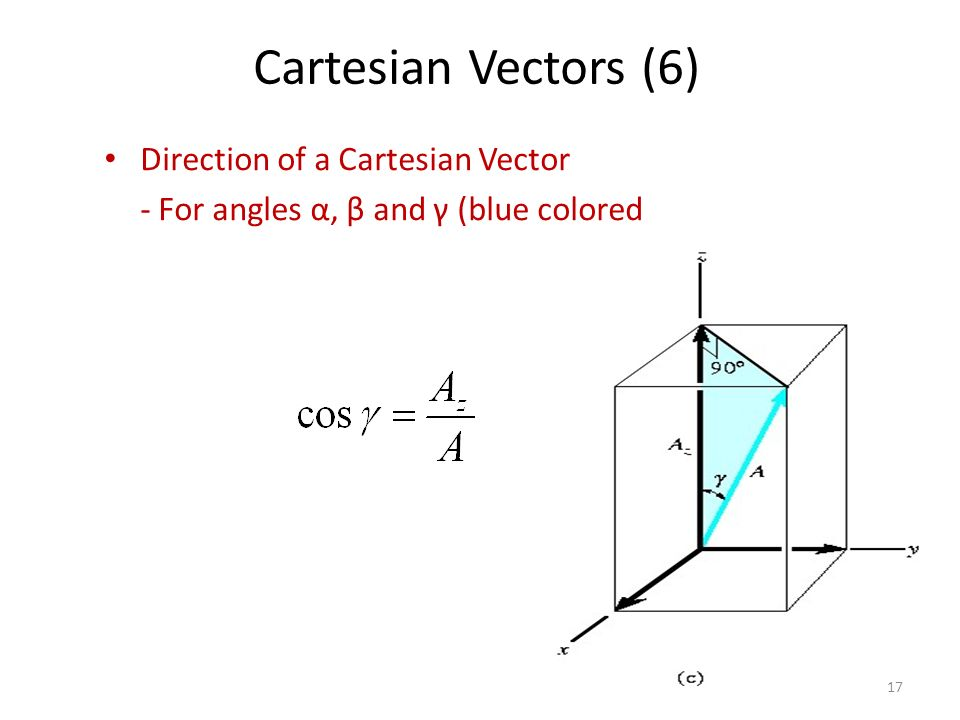 Cartesian Vectors (6) Direction of a Cartesian Vector