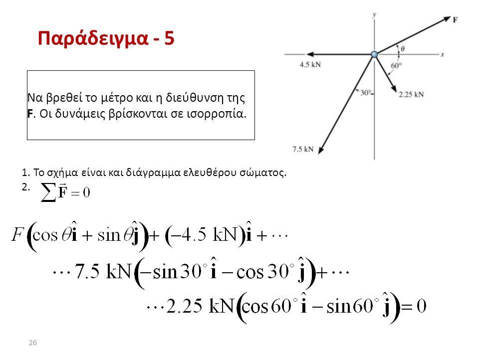 Παράδειγμα - 5 Να βρεθεί το μέτρο και η διεύθυνση της F. Οι δυνάμεις βρίσκονται σε ισορροπία. 1. Το σχήμα είναι και διάγραμμα ελευθέρου σώματος.