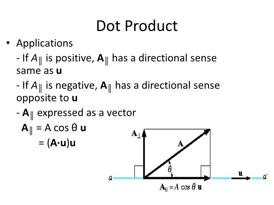 Dot Product Applications