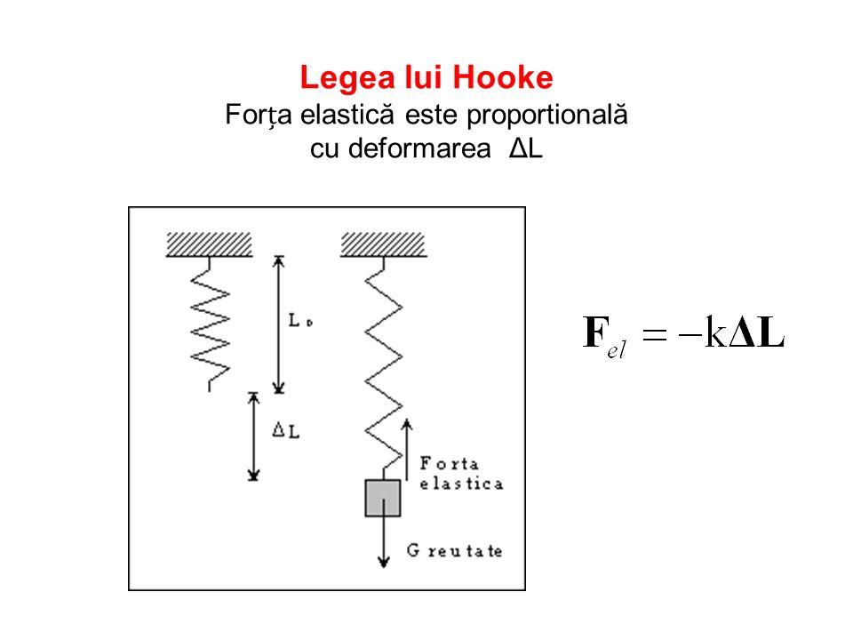 Legea lui Hooke Forța elastică este proportională cu deformarea ΔL