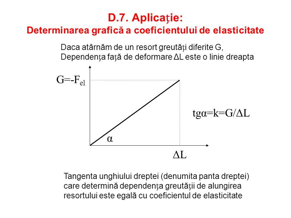 D.7. Aplicație: Determinarea grafică a coeficientului de elasticitate