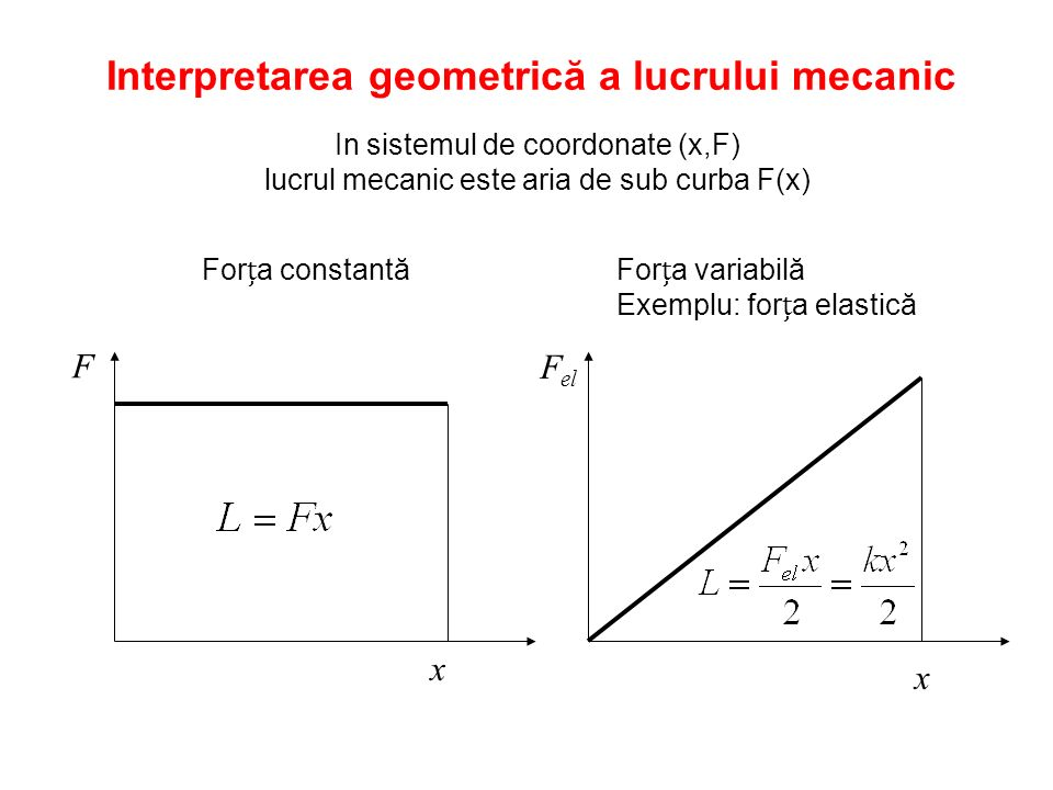 Interpretarea geometrică a lucrului mecanic