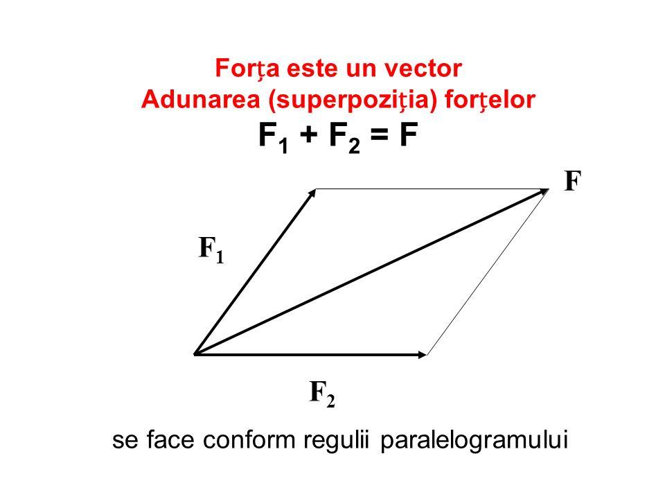 Forța este un vector Adunarea (superpoziția) forțelor F1 + F2 = F