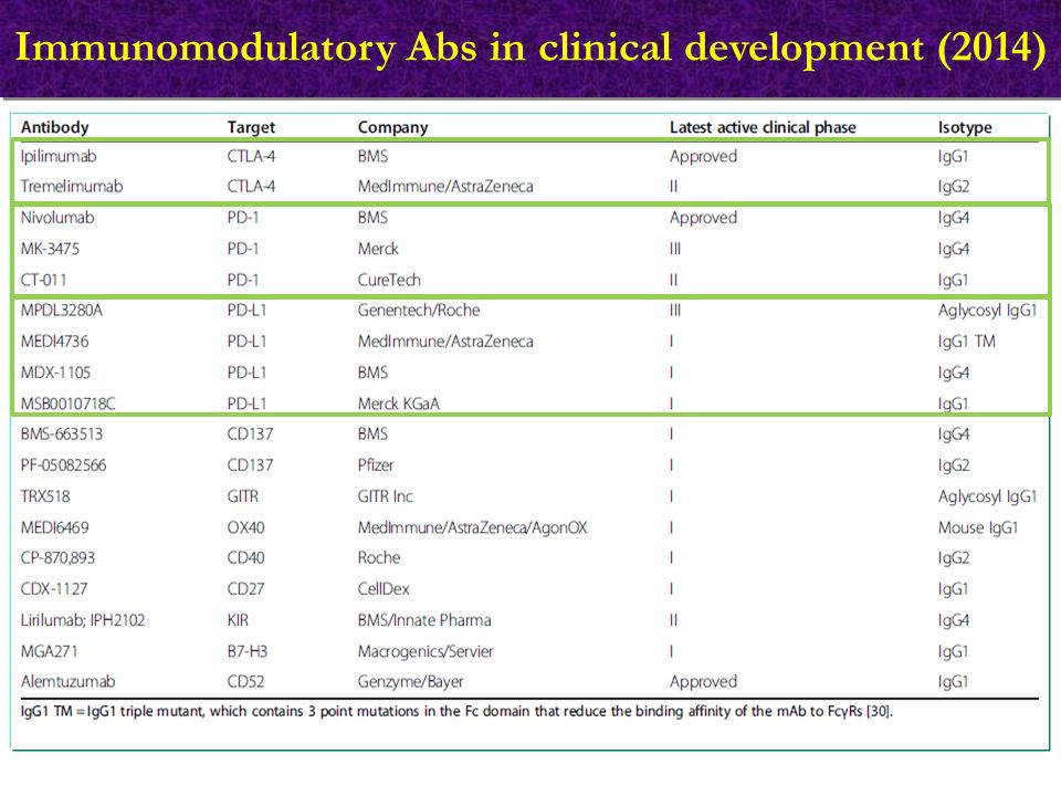 Immunomodulatory Abs in clinical development (2014)