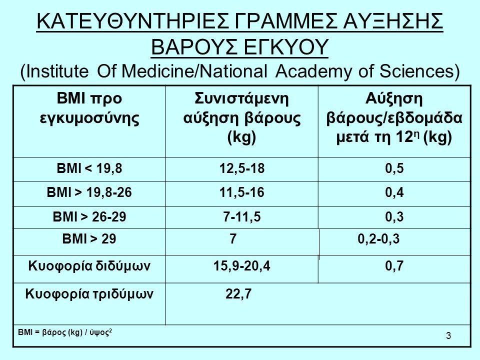 Συνιστάμενη αύξηση βάρους (kg) Αύξηση βάρους/εβδομάδα μετά τη 12η (kg)