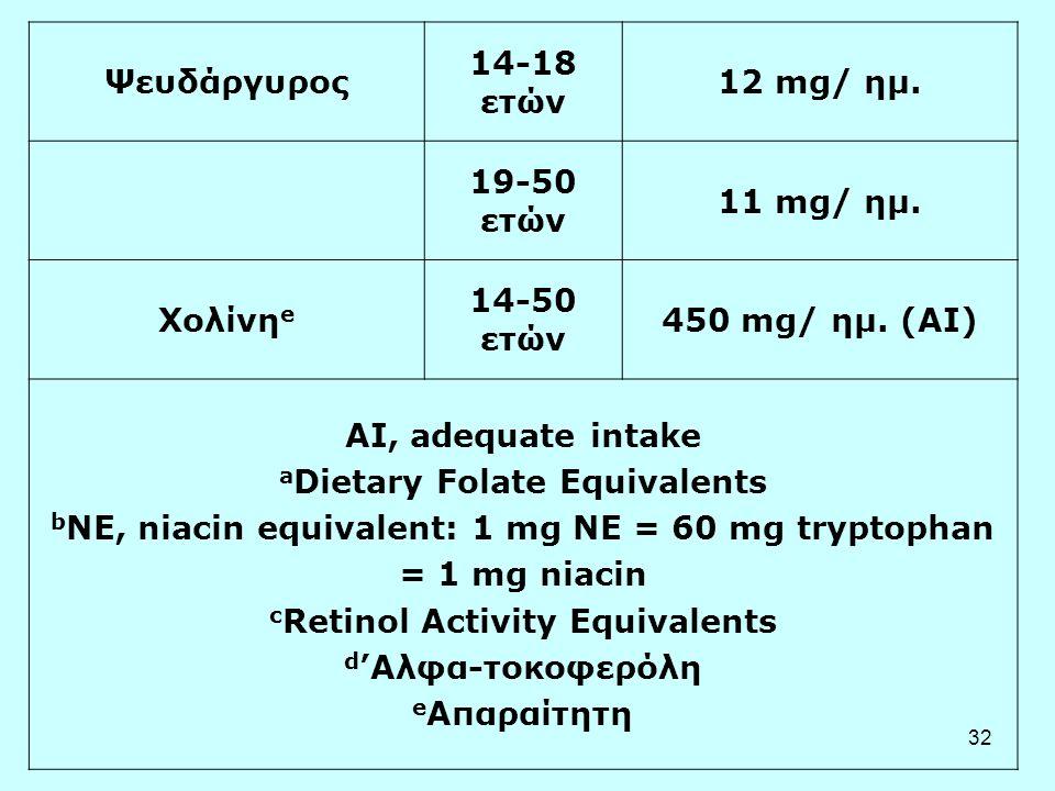 Ψευδάργυρος 14-18 ετών. 12 mg/ ημ. 19-50 ετών. 11 mg/ ημ. Χολίνηe. 14-50 ετών. 450 mg/ ημ. (AI)