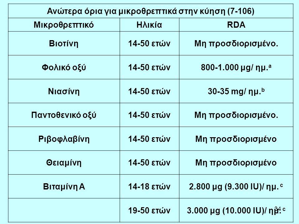 Ανώτερα όρια για μικροθρεπτικά στην κύηση (7-106)