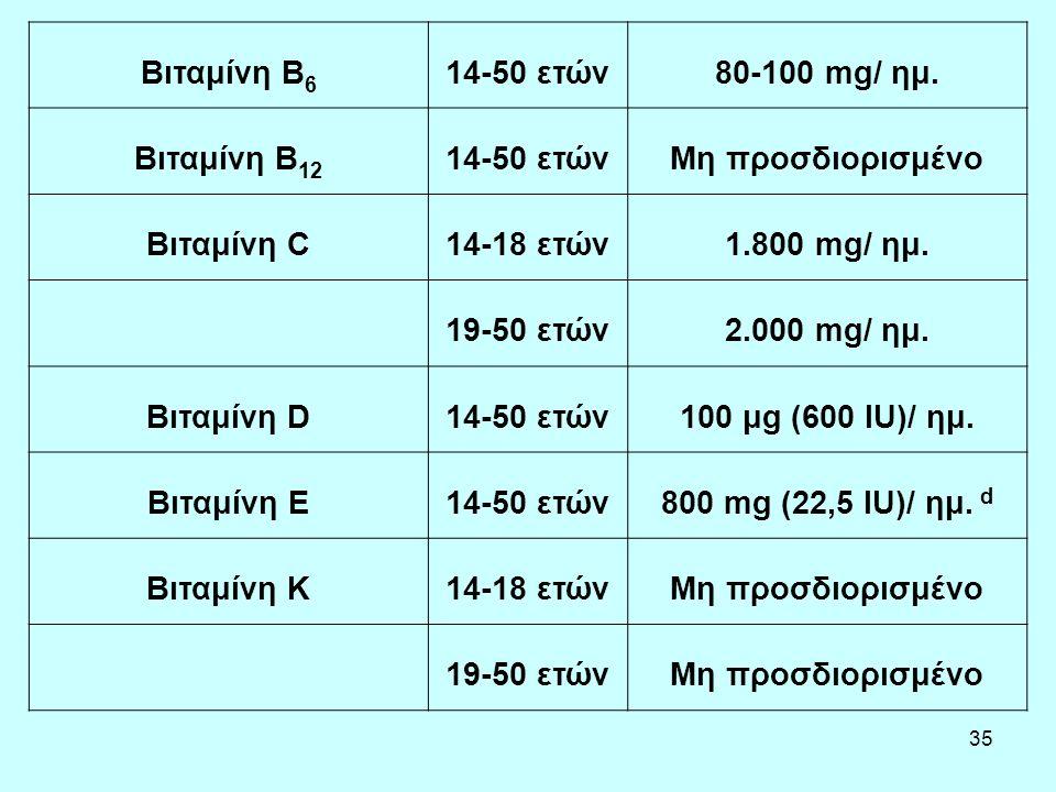 Βιταμίνη B6 14-50 ετών. 80-100 mg/ ημ. Βιταμίνη B12. Μη προσδιορισμένο. Βιταμίνη C. 14-18 ετών.