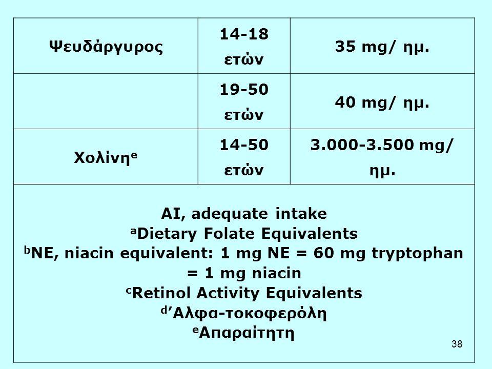 Ψευδάργυρος 14-18 ετών. 35 mg/ ημ. 19-50 ετών. 40 mg/ ημ. Χολίνηe. 14-50 ετών. 3.000-3.500 mg/ ημ.