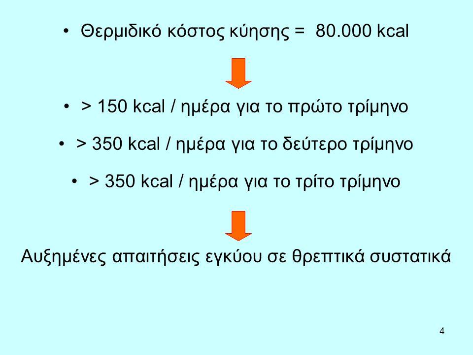 Θερμιδικό κόστος κύησης = 80.000 kcal