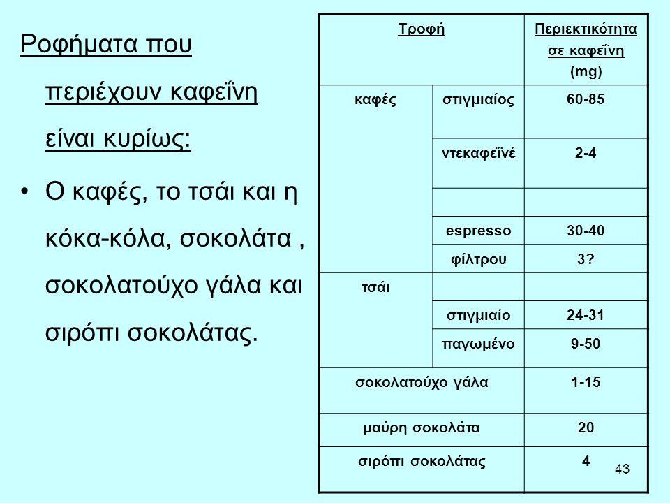 Περιεκτικότητα σε καφεΐνη (mg)