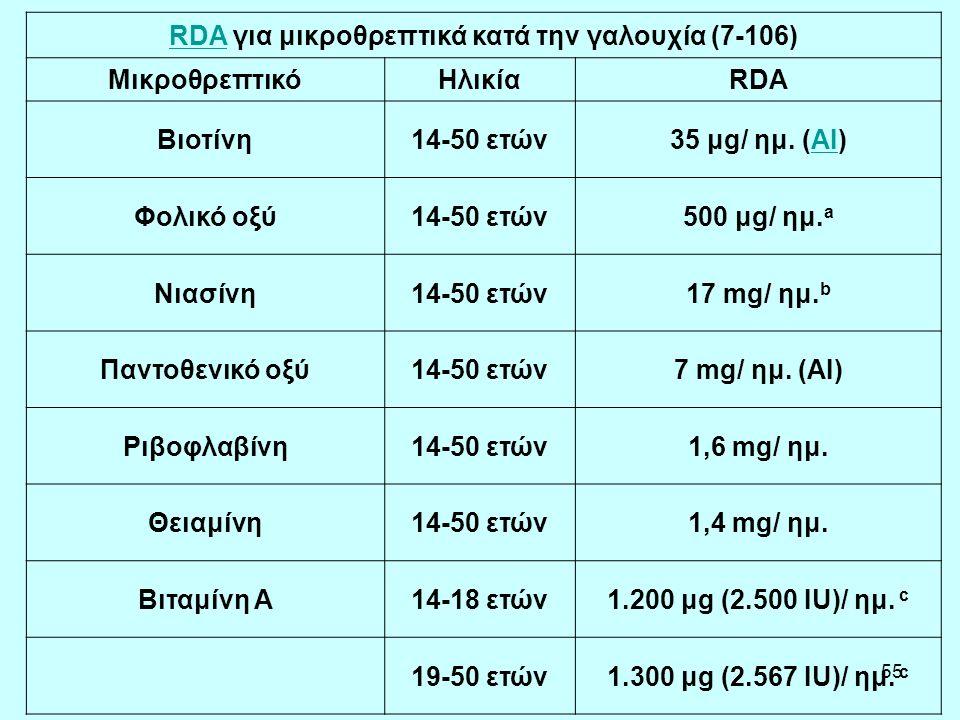 RDA για μικροθρεπτικά κατά την γαλουχία (7-106)