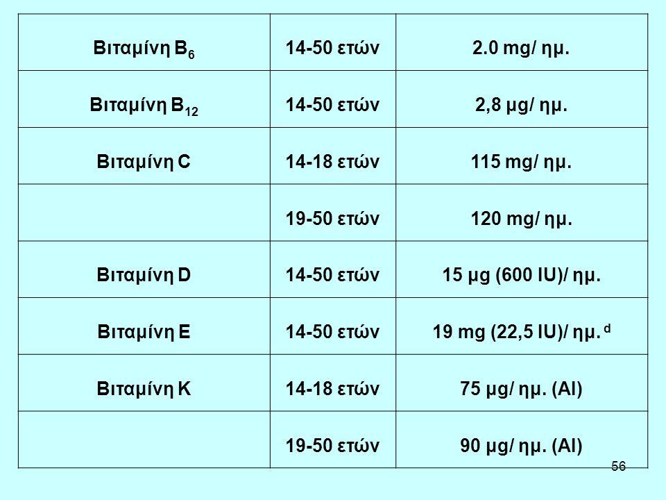 Βιταμίνη B6 14-50 ετών. 2.0 mg/ ημ. Βιταμίνη B12. 2,8 μg/ ημ. Βιταμίνη C. 14-18 ετών. 115 mg/ ημ.