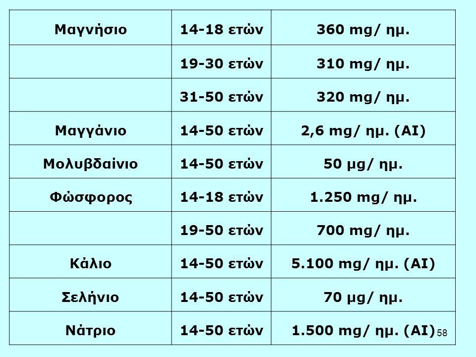 Μαγνήσιο 14-18 ετών. 360 mg/ ημ. 19-30 ετών. 310 mg/ ημ. 31-50 ετών. 320 mg/ ημ. Μαγγάνιο. 14-50 ετών.