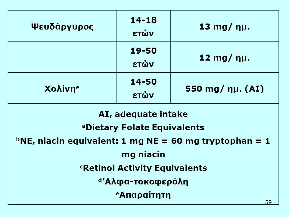 Ψευδάργυρος 14-18 ετών. 13 mg/ ημ. 19-50 ετών. 12 mg/ ημ. Χολίνηe. 14-50 ετών. 550 mg/ ημ. (AI)