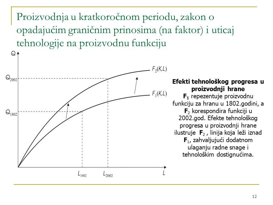 Efekti tehnološkog progresa u proizvodnji hrane
