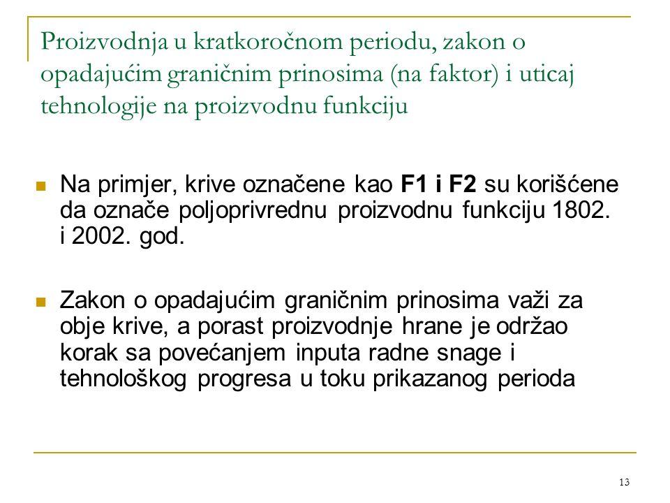 Proizvodnja u kratkoročnom periodu, zakon o opadajućim graničnim prinosima (na faktor) i uticaj tehnologije na proizvodnu funkciju