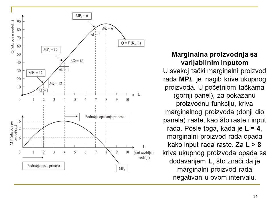 Marginalna proizvodnja sa varijabilnim inputom