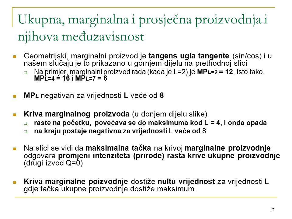 Ukupna, marginalna i prosječna proizvodnja i njihova međuzavisnost
