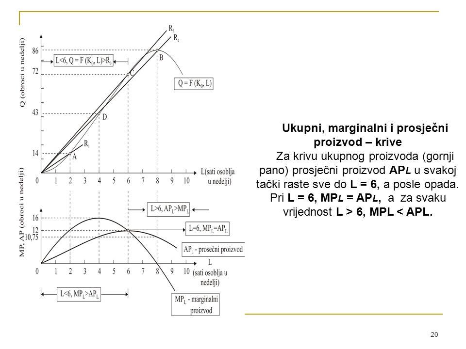 Ukupni, marginalni i prosječni proizvod – krive