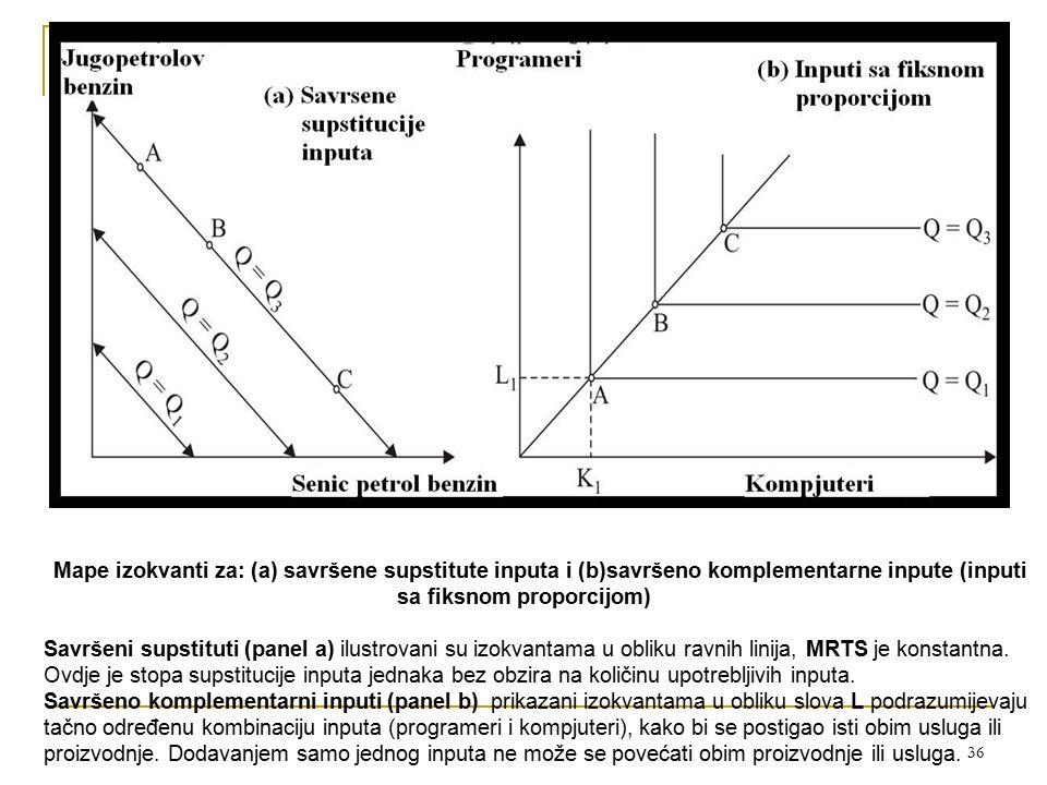 Računari Mape izokvanti za: (a) savršene supstitute inputa i (b)savršeno komplementarne inpute (inputi sa fiksnom proporcijom)