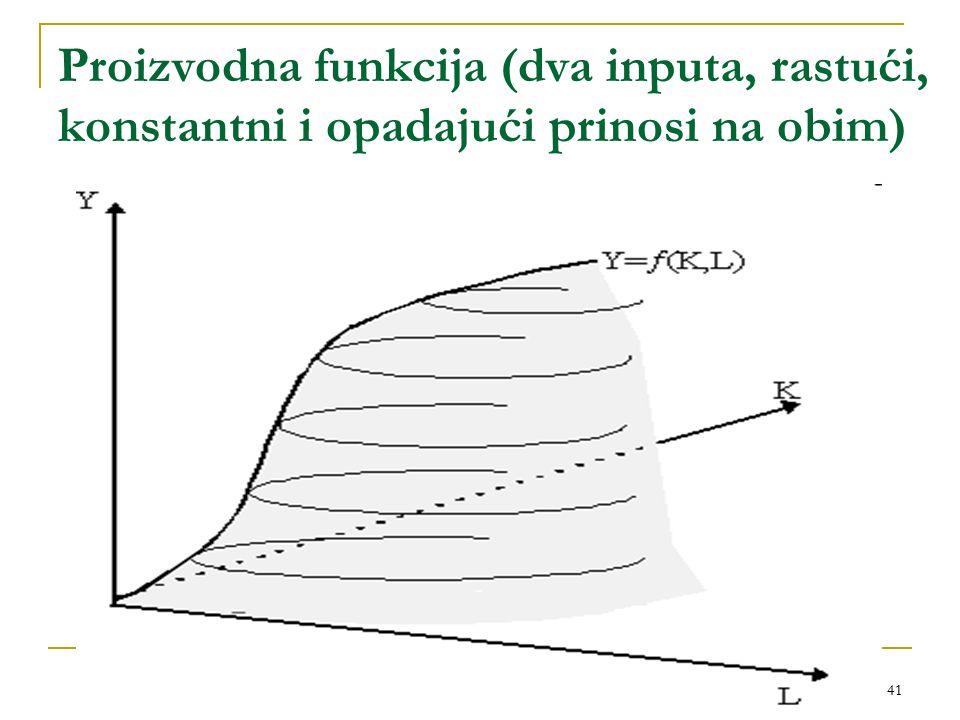 Proizvodna funkcija (dva inputa, rastući, konstantni i opadajući prinosi na obim)