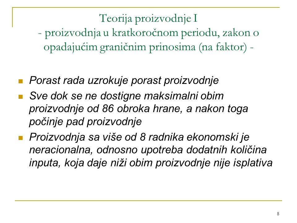 Teorija proizvodnje I - proizvodnja u kratkoročnom periodu, zakon o opadajućim graničnim prinosima (na faktor) -