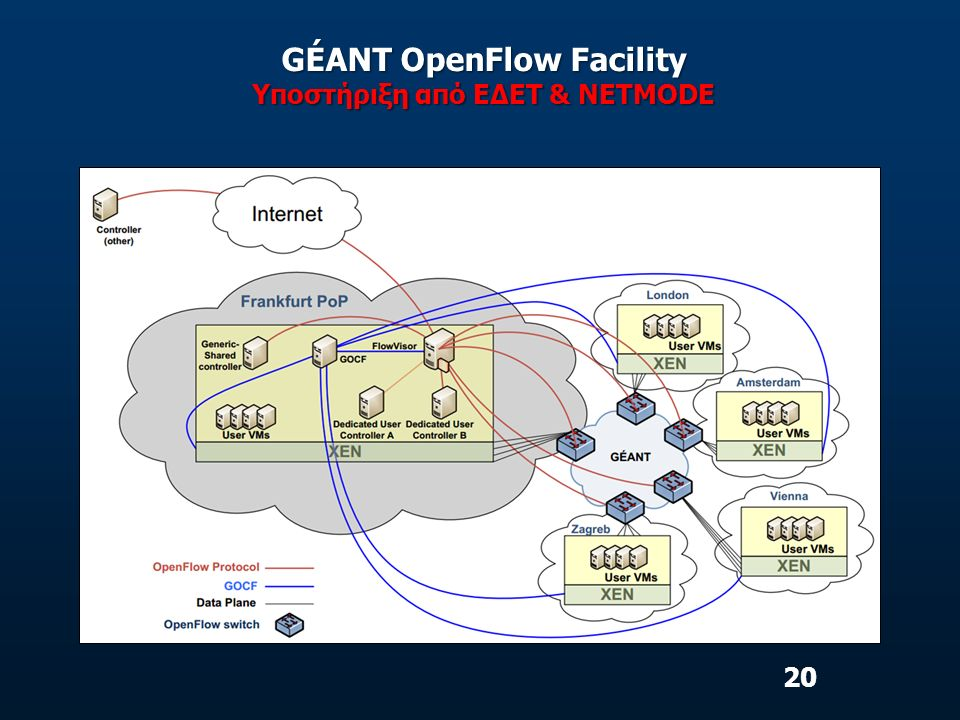 GÉANT OpenFlow Facility Υποστήριξη από ΕΔΕΤ & NETMODE