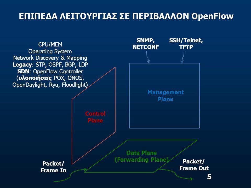 ΕΠΙΠΕΔΑ ΛΕΙΤΟΥΡΓΙΑΣ ΣΕ ΠΕΡΙΒΑΛΛΟΝ OpenFlow
