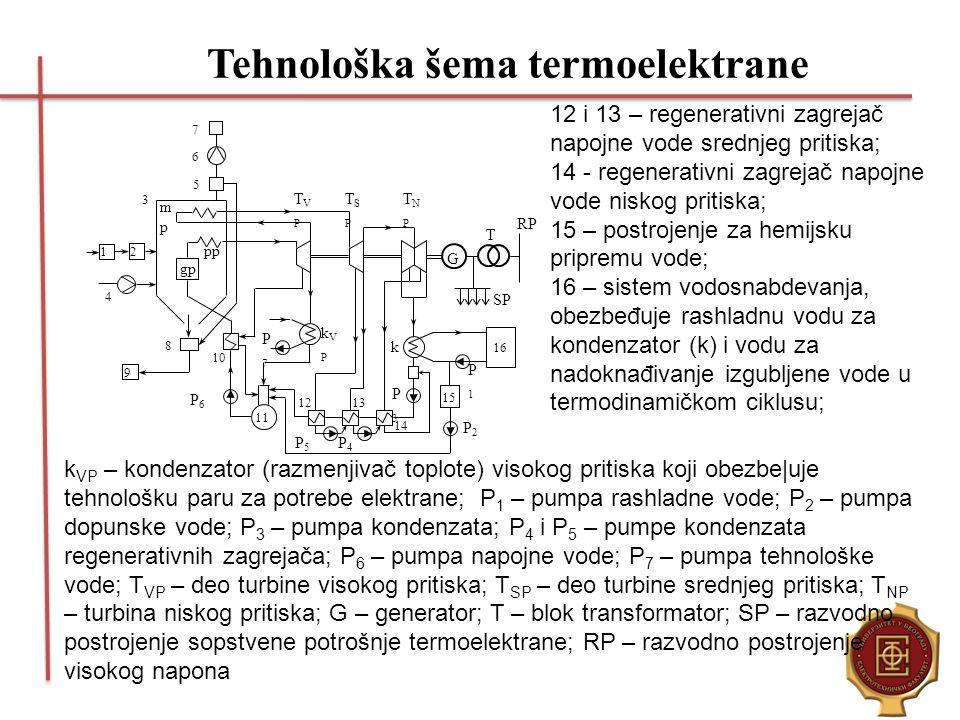 Tehnološka šema termoelektrane
