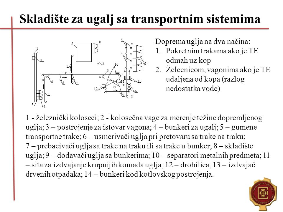 Skladište za ugalj sa transportnim sistemima