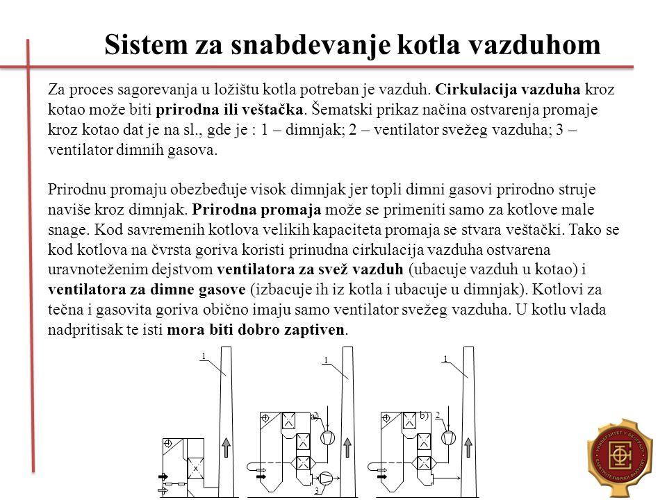 Sistem za snabdevanje kotla vazduhom