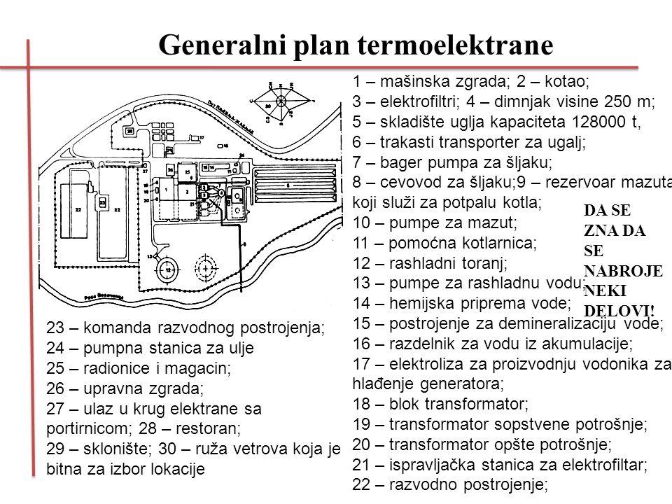 Generalni plan termoelektrane
