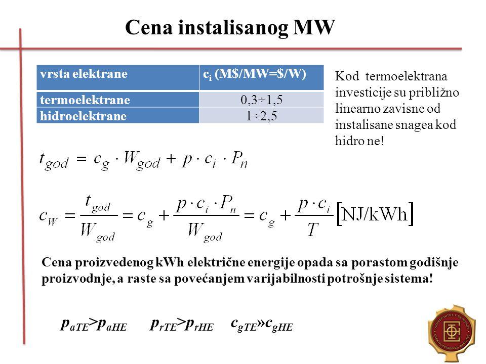 Cena instalisanog MW paTE>paHE prTE>prHE cgTE»cgHE