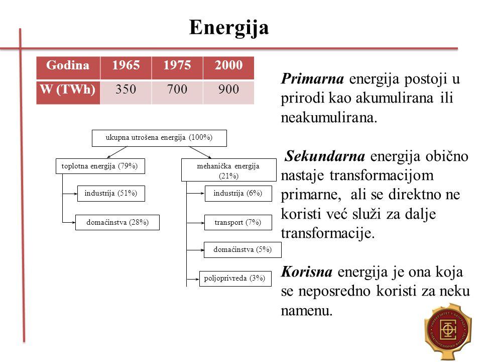 Energija Godina. 1965. 1975. 2000. W (TWh) 350. 700. 900. Primarna energija postoji u prirodi kao akumulirana ili neakumulirana.