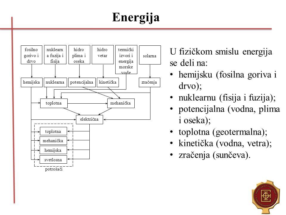 Energija U fizičkom smislu energija se deli na:
