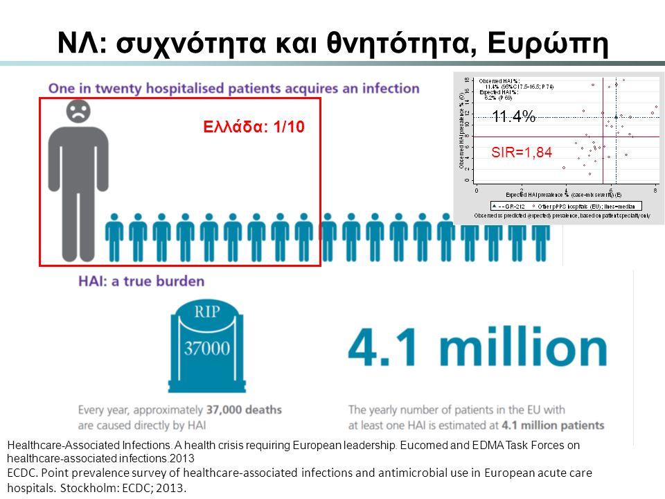 ΝΛ: συχνότητα και θνητότητα, Ευρώπη