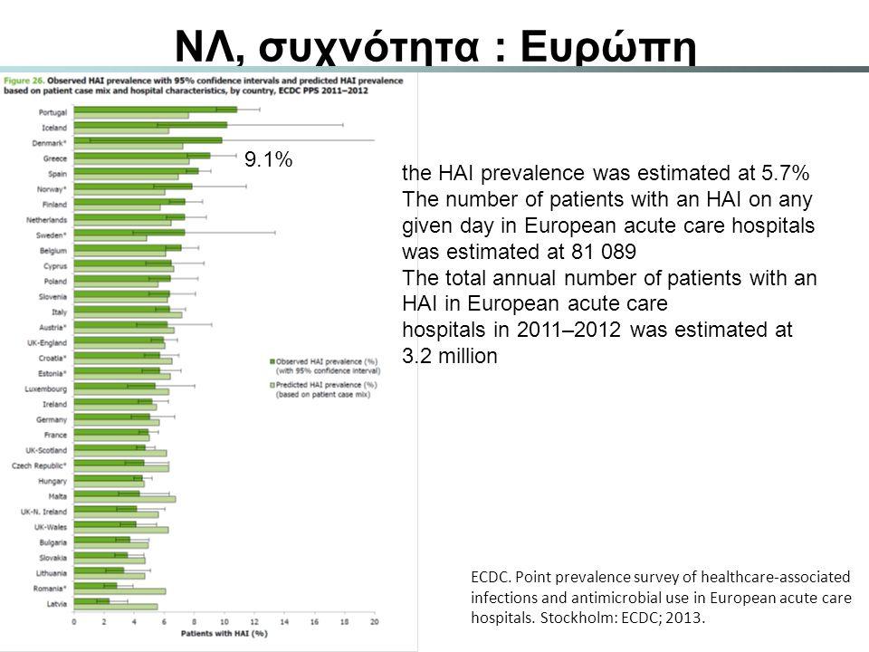 ΝΛ, συχνότητα : Ευρώπη 9.1%