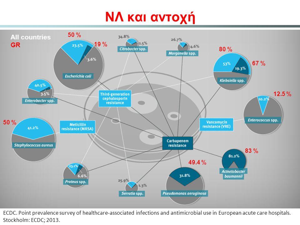 ΝΛ και αντοχή All countries GR 50 % 19 % 80 % 67 % 12.5 % 50 % 83 %