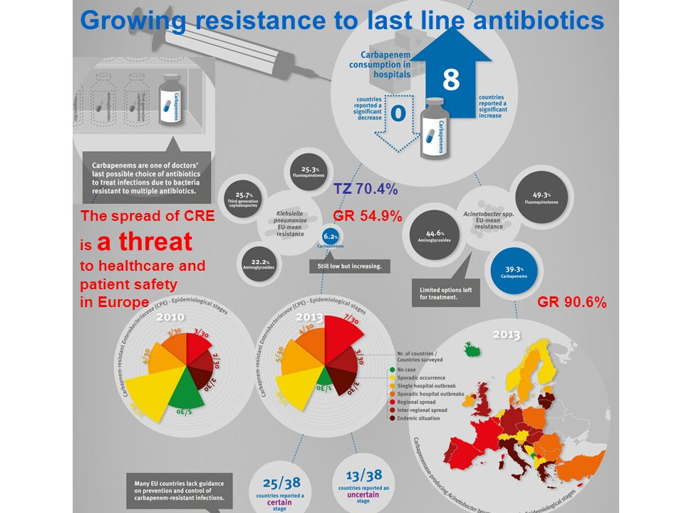 Growing resistance to last line antibiotics