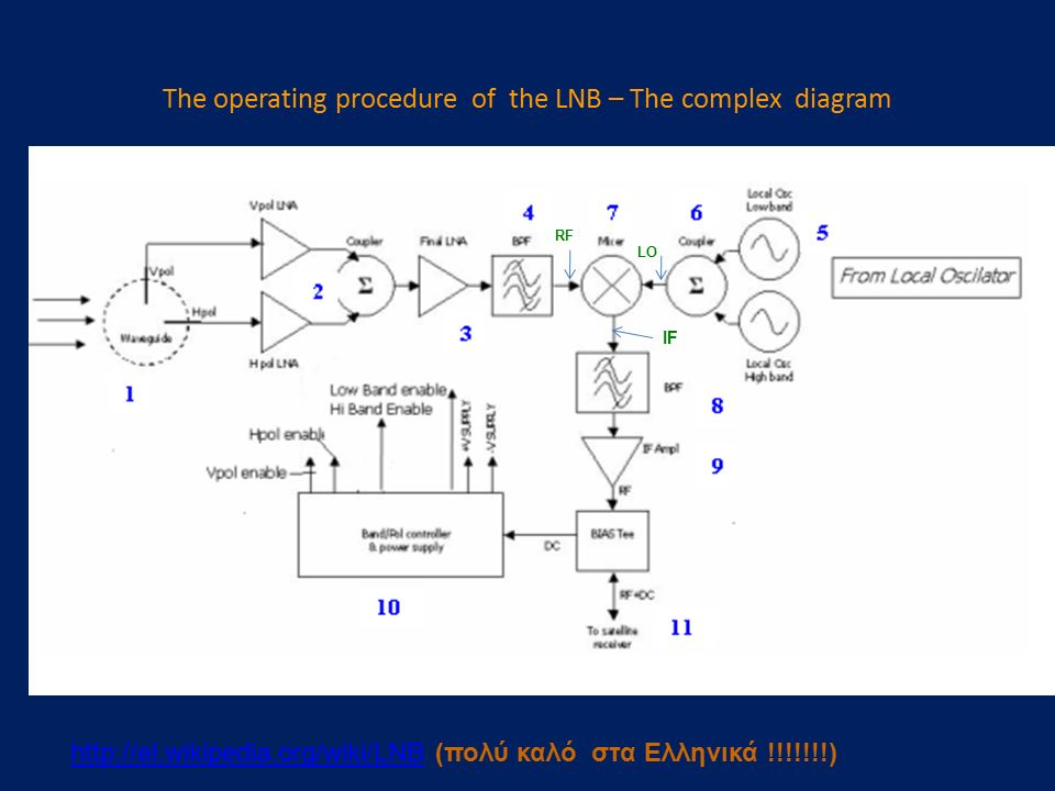 The operating procedure of the LNB – The complex diagram