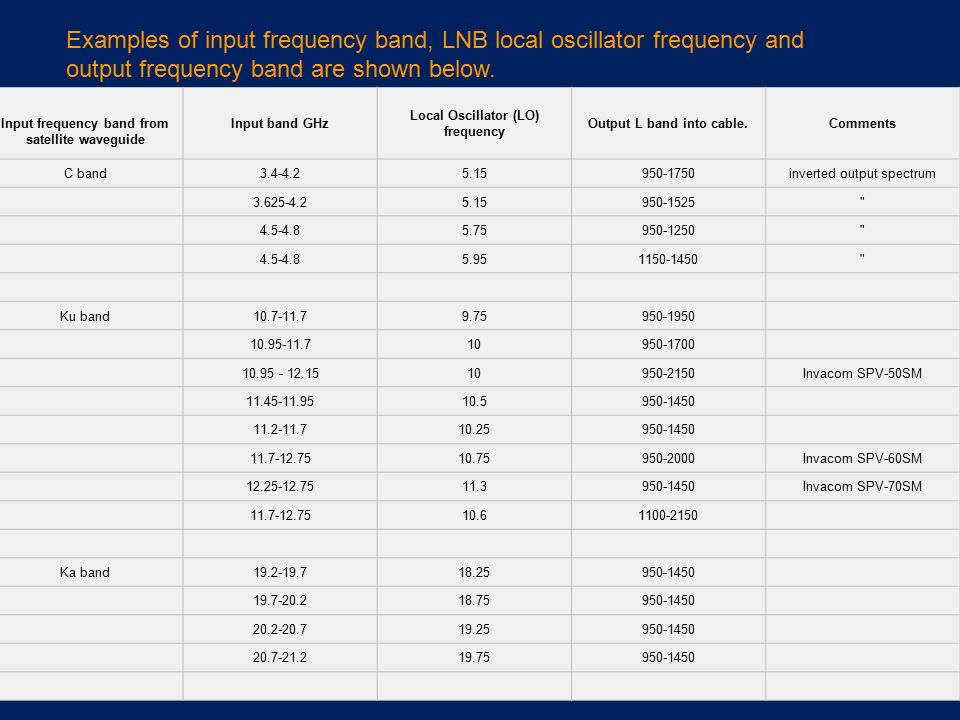 Examples of input frequency band, LNB local oscillator frequency and output frequency band are shown below.