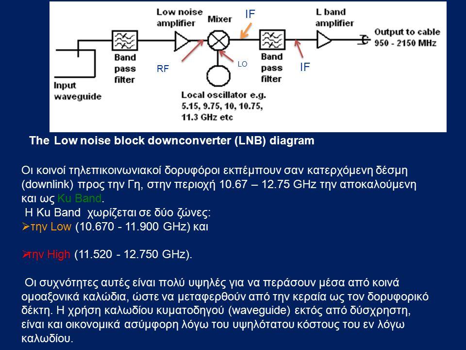 Η Ku Band χωρίζεται σε δύο ζώνες: την Low (10.670 - 11.900 GHz) και