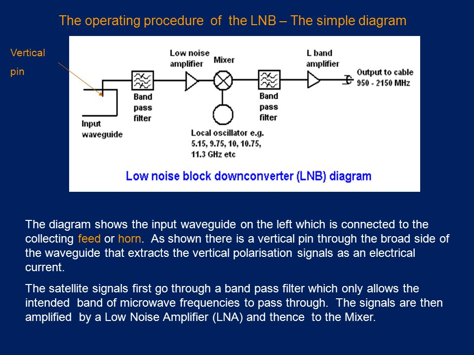 The operating procedure of the LNB – The simple diagram